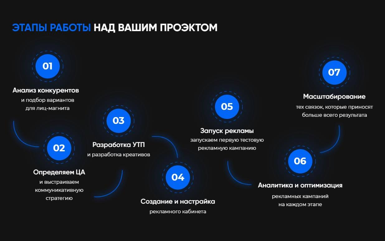 Ле.team - обзор компании, услуги, отзывы, клиенты, Фото № 2 - google-seo.pro
